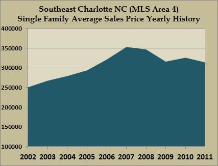 area 4 average home sales prices 2011