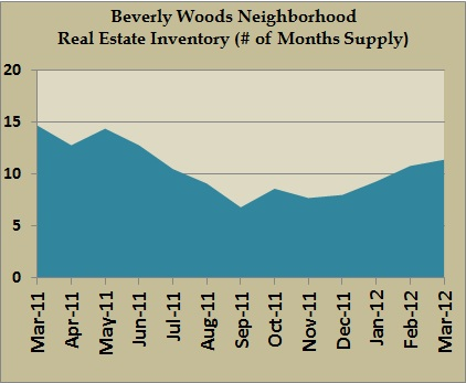 beverly woods inventory march 2012