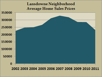 lansdowne home sales average prices 2011