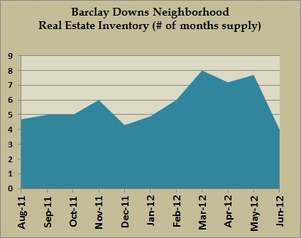 barclay downs inventory jun 2012