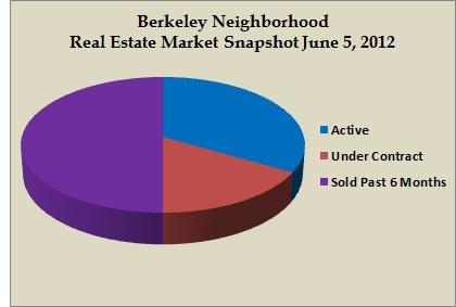 berkeley snapshot june 2012