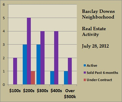 barclay downs price ranges jul 2012