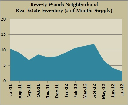 beverly woods inventory jul 2012