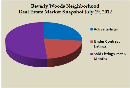 beverly woods snapshot jul 2012