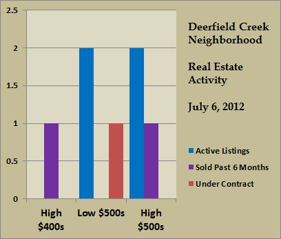 deerfield creek price ranges jul 2012