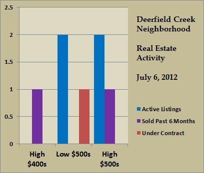 deerfield creek price ranges jul 2012