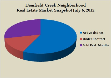 deerfield creek snapshot jul 2012