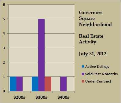 governors square price ranges jul 2012