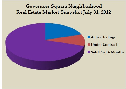 governors square snapshot jul 2012