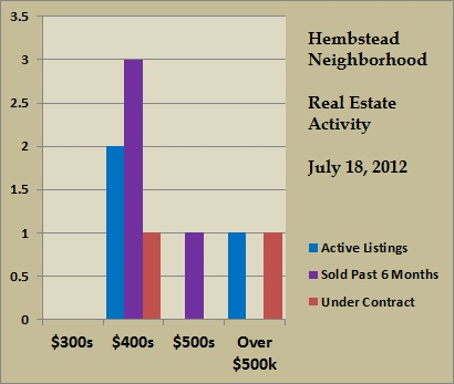 hembstead price ranges jul 2012
