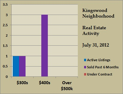 kingswood price ranges jul 2012
