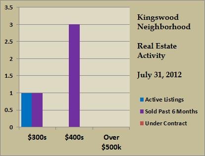 kingswood price ranges jul 2012