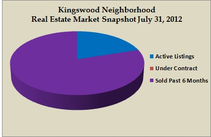 kingswood snapshot jul 2012