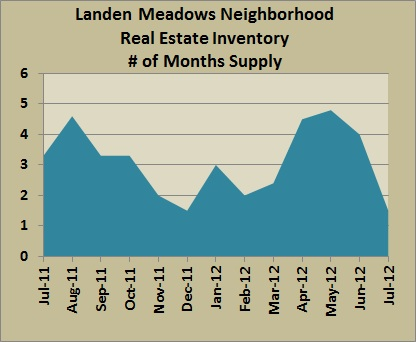 landen meadows inventory jul 2012