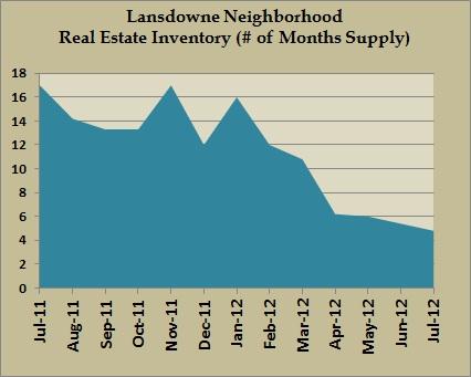 lansdowne inventory jul 2012