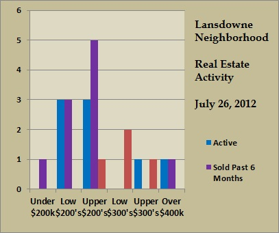 lansdowne price ranges jul 2012