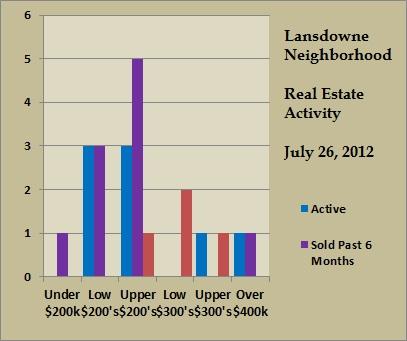 lansdowne price ranges jul 2012