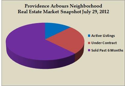 providence arbours snapshot jul 2012