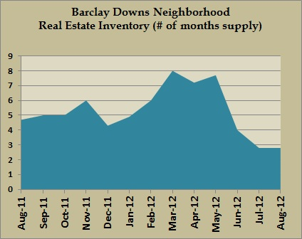 barclay downs inventory aug 2012