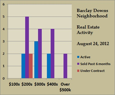 barclay downs price ranges aug 2012