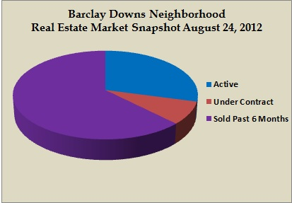 barclay downs snapshot aug 2012