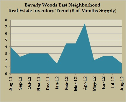 beverly woods east inventory aug 2012