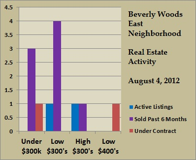 beverly woods east price ranges aug 2012