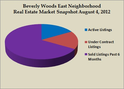 beverly woods east snapshot aug 2012