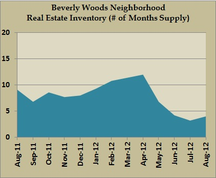 beverly woods inventory aug 2012