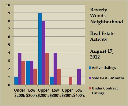 beverly woods price ranges aug 2012