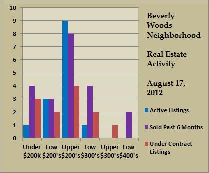 beverly woods price ranges aug 2012