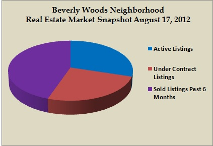 beverly woods snapshot aug 2012