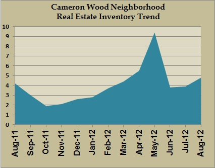 cameron wood inventory aug 2012
