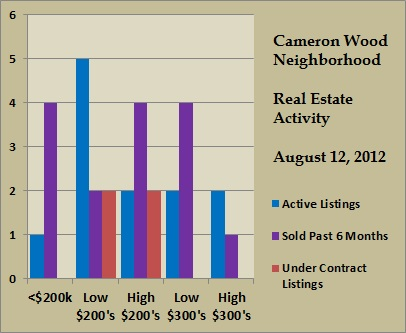 cameron wood price ranges aug 2012