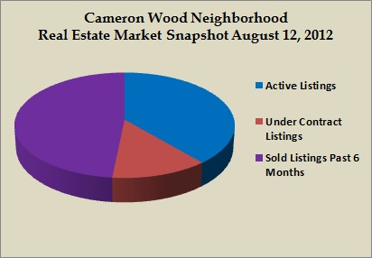 cameron wood snapshot aug 2012