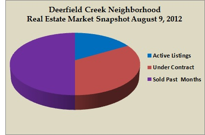 deerfield creek snapshot aug 2012