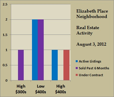elizabeth place price ranges aug 2012