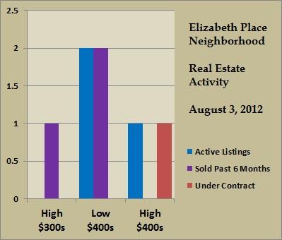 elizabeth place price ranges aug 2012
