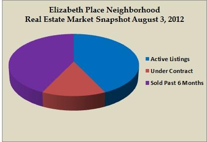 elizabeth place snapshot aug 2012