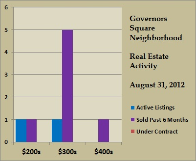 governors square price ranges aug 2012