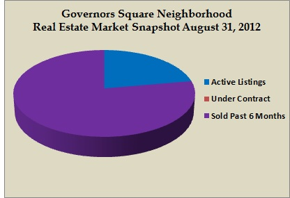 governors square snapshot aug 2012