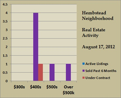 hembstead price ranges aug 2012