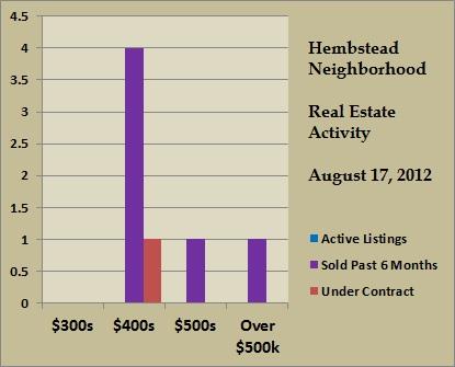 hembstead price ranges aug 2012