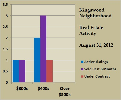 kingswood price ranges aug 2012
