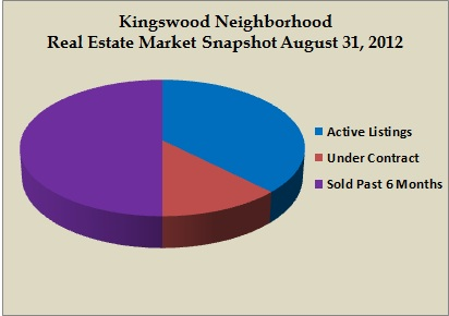 kingswood snapshot aug 2012