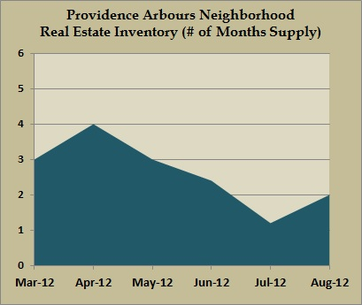 providence arbours inventory aug 2012
