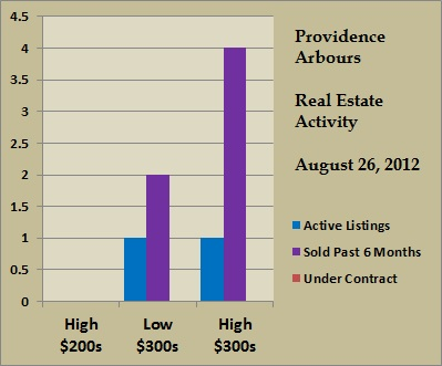 providence arbours price ranges aug 2012