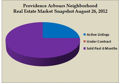 providence arbours snapshot aug 2012