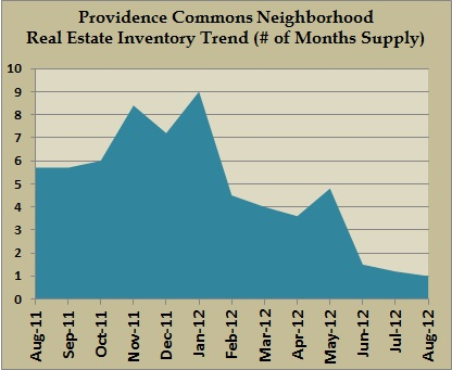 providence commons inventory aug 2012