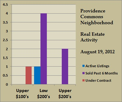 providence commons price ranges aug 2012